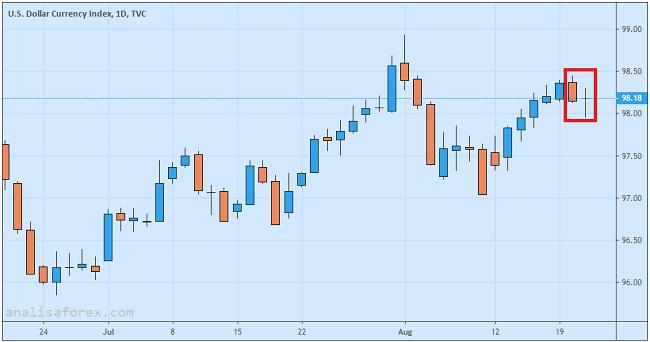 Dolar AS Stabil Menjelang Rilis Notulen FOMC