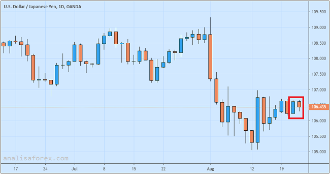 USD Rawan Koreksi Lagi Setelah Rilis Notulen FOMC