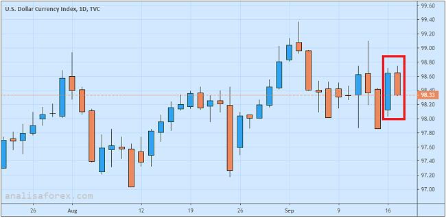 Dolar AS Tumbang Di Tengah Spekulasi Fed Rate Cut