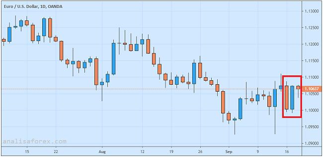 Prospek Euro-Dollar Tergantung Keputusan Bank Sentral