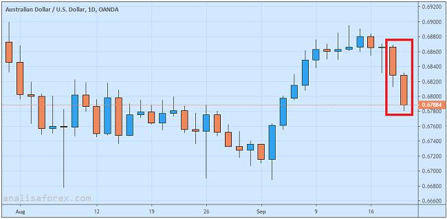 Dolar Australia Merosot Drastis