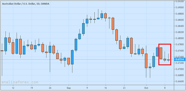 Dolar Australia Gagal Reli