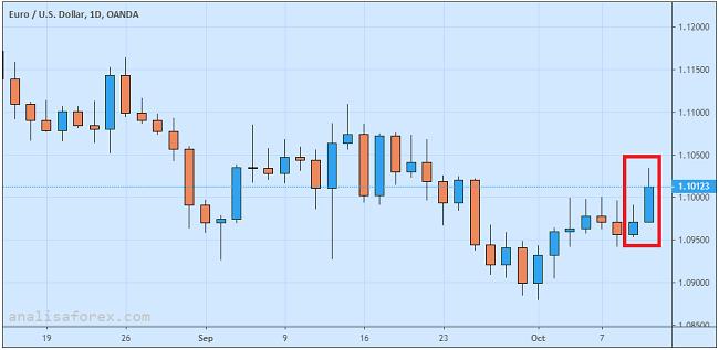 Euro Reli Hati-Hati Pasca Rilis Notulen Rapat ECB