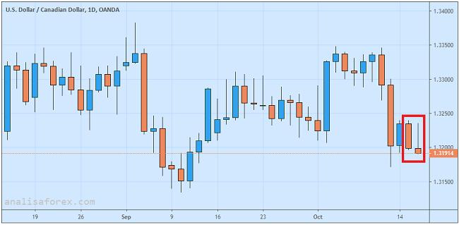 Inflasi Kanada Stabil USD/CAD Jatuh Ke Bawah 1.3200