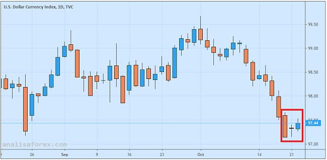 Optimisme Kesepakatan Dagang Terus Berkembang Dolar AS Sideways