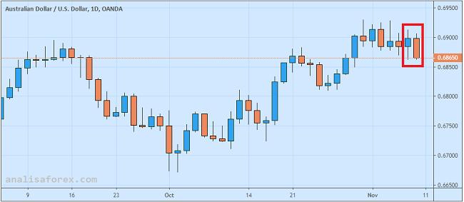 Dolar Australia Ambruk Setelah RBA Pangkas Proyeksi Inflasi