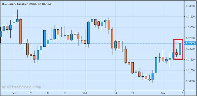 Dolar Kanada Ditaklukkan Greenback