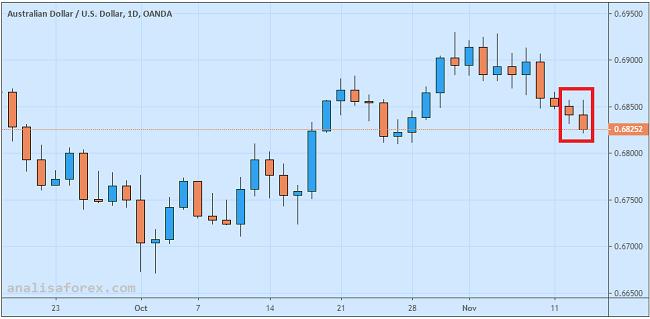 Dolar Australia Terancam Oleh Outlook Kesepakatan AS-China