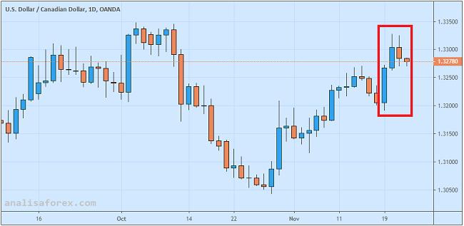 Dolar Kanada Ungguli Greenback pasca Pidato Gubernur BoC