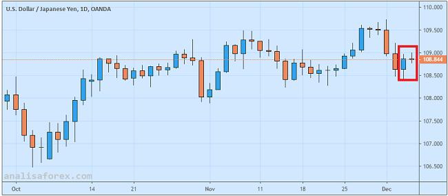 Eskalasi Sengketa Dagang Bikin Dolar Tertekan Versus Yen Jepang