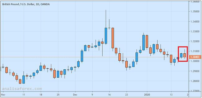 Pound Tergelincir Pasca Rilis Data Ritel Desember