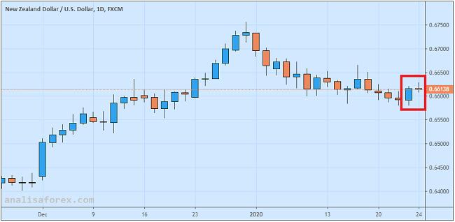 Dolar Kiwi Stabil Berkat Kenaikan inflasi New Zealand