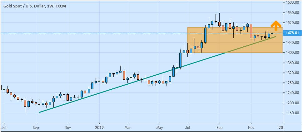 prediksi pergerakan harga emas 2020