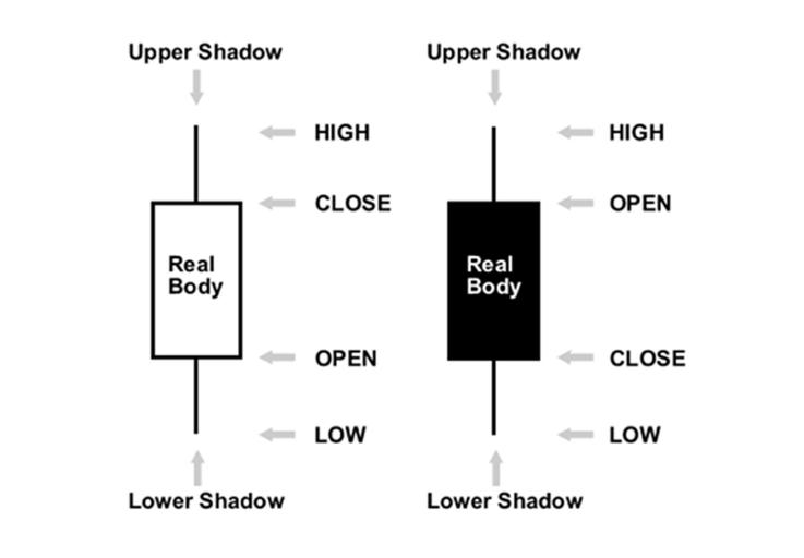 Cara Membaca Candlestick yang Simple dan Benar