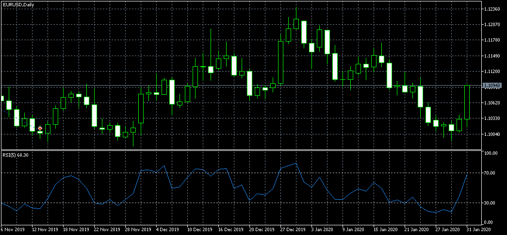 cara pasang indikator teknikal saat trading forex
