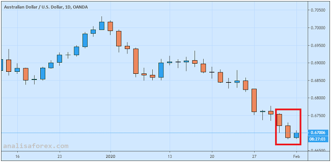 Dolar Australia Terpapar Risiko Wabah Corona dan Rapat RBA