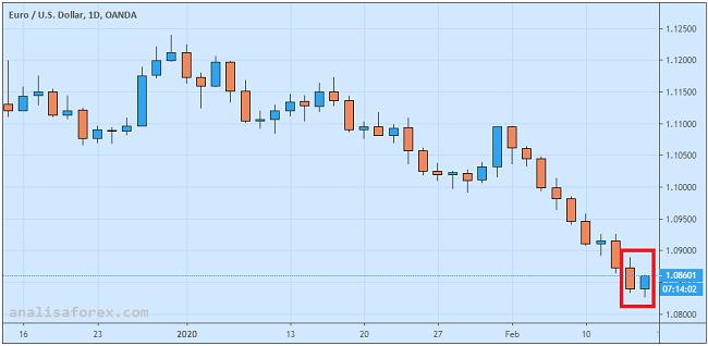 Outlook Euro Makin Buruk
