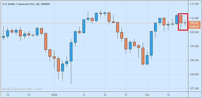 Sentimen Risiko Termoderasi Dolar Stabil Versus Yen
