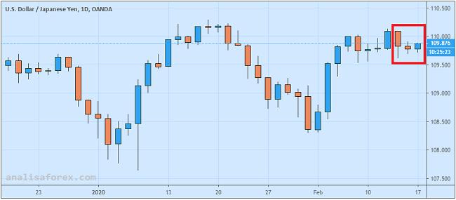 Dolar AS Menguat Versus Yen
