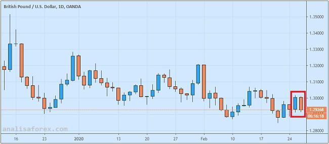 Pound Tumbang Akibat Tertundanya Pengesahan Anggaran Pemerintah Inggris
