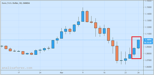 Reli Euro Melambat Setelah Uni Eropa Gagal Sepakati Obligasi Corona