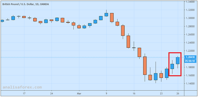 Pound Unggul Pasca Pengumuman Kebijakan Bank Sentral