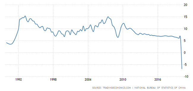 GDP China Mencatat Angka Negatif Terburuk Dalam Sejarah