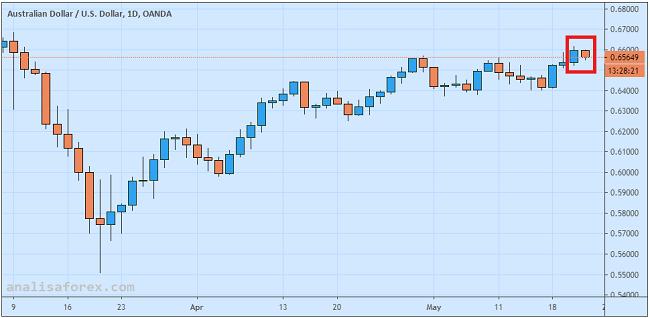 Dolar Australia Lesu Pasca Pidato Gubernur RBA