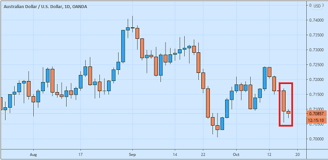 Dolar Australia Ambles Gegara Pernyataan Dovish Bank Sentral