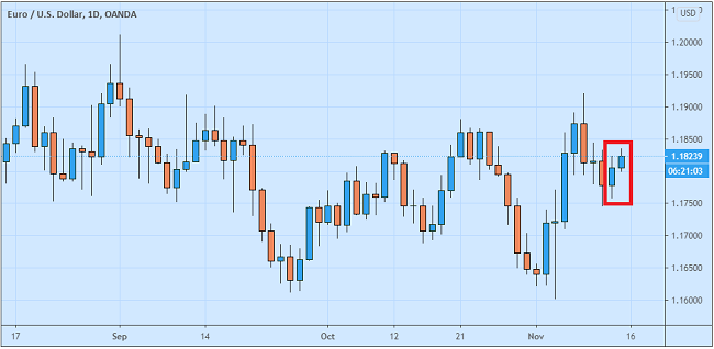 Euro Menggeliat Pasca Rilis Data GDP