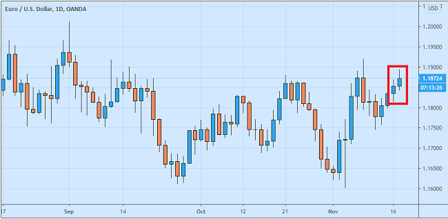 Euro Terhalang Pertikaian Masalah Anggaran Uni Eropa