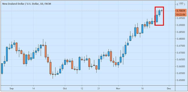 Dolar New Zealand Diprediksi Unggul