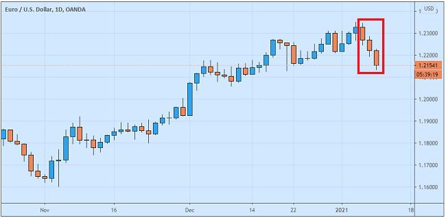 Dolar Bangkit Terdongkrak Yield Obligasi