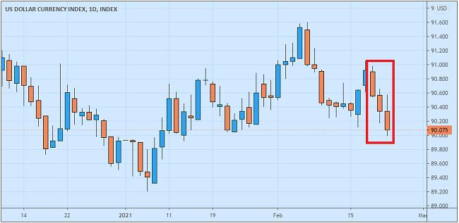 Dolar Jatuh Pasar Tunggu Komentar The Fed