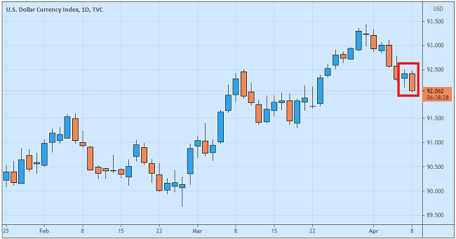 Notulen FOMC Tegaskan Bias Dovish Dolar AS Anjlok
