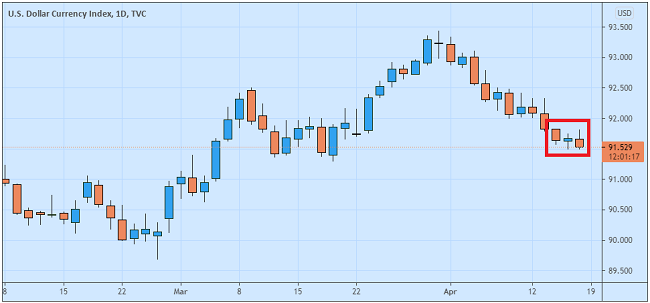 Penjualan Ritel AS Meroket The Fed Halangi USD Menguat