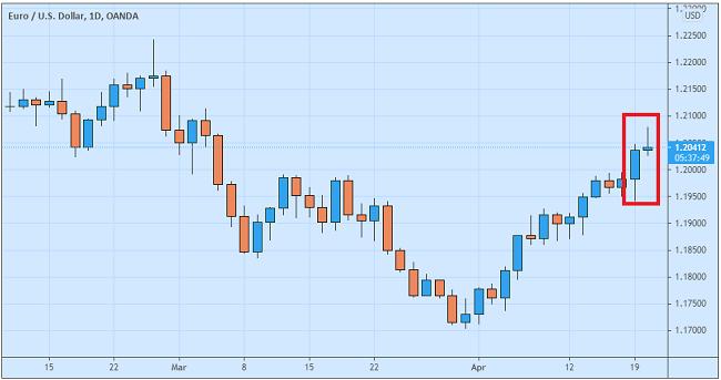 Goldman Sachs EURUSD Akan Capai 125 Dalam Tiga Bulan