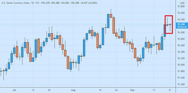 Dolar AS Kalem Menjelang Rapat FOMC September 2021